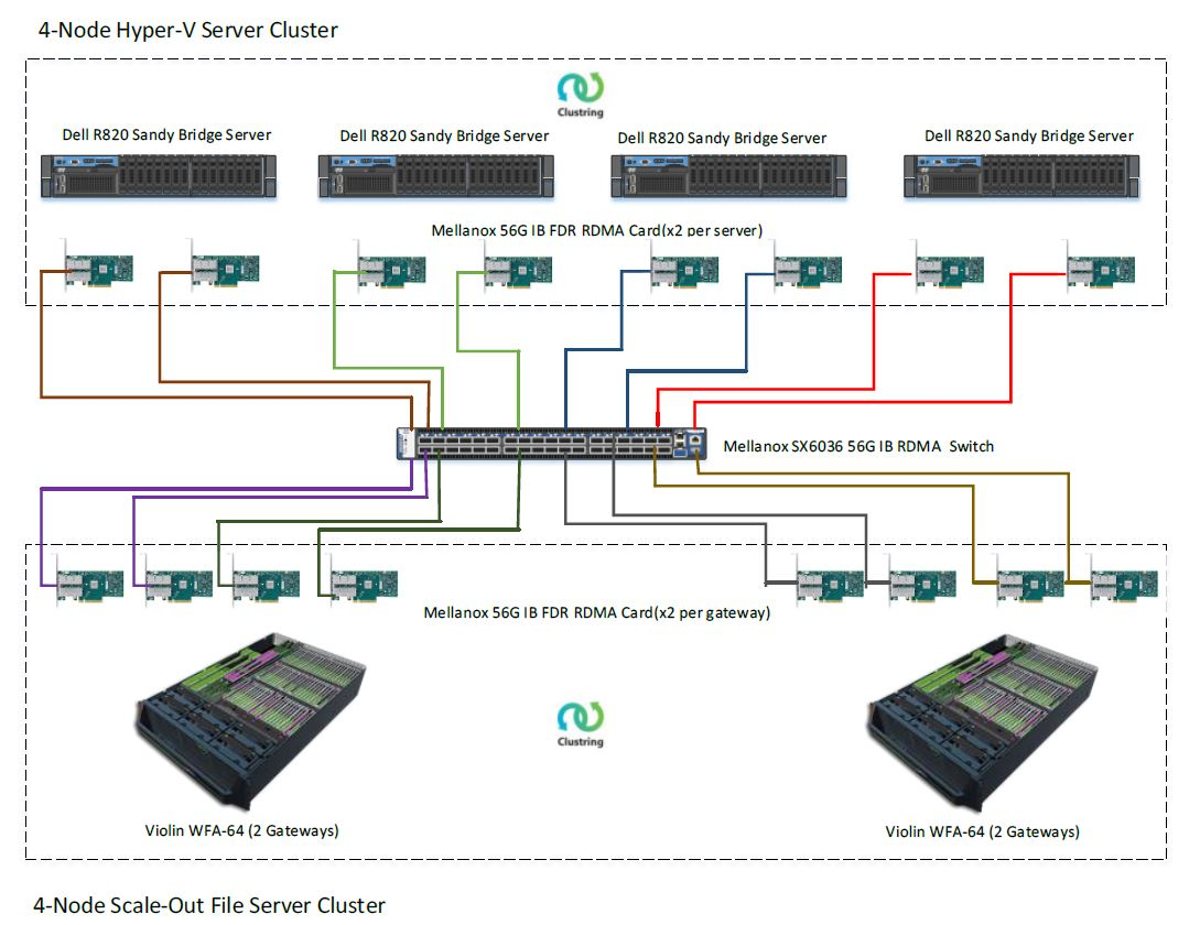 terminal server capacity and scaling white paper We have published a white paper that analyzes rd gateway capacity planning in windows server 2012 in windows server 2012, remote desktop gateway ( rd gateway) enables authorized remote users to connect to remote desktop protocol (rdp) accessible resources on the corporate network, from.