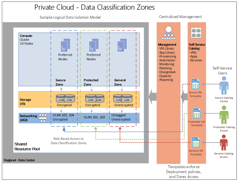 Private Cloud Data