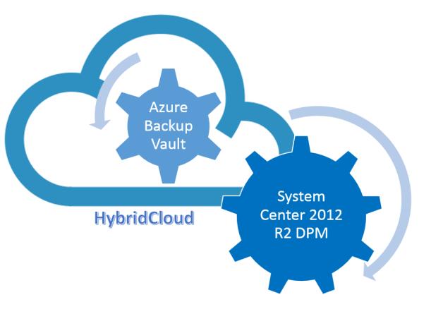 HybridCloud DPM