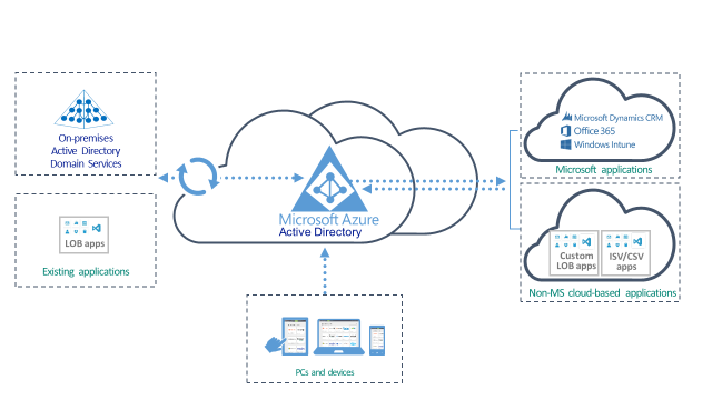 ADFS | Cloud and Datacenter Management Blog