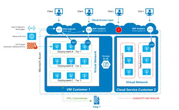 Azure Network