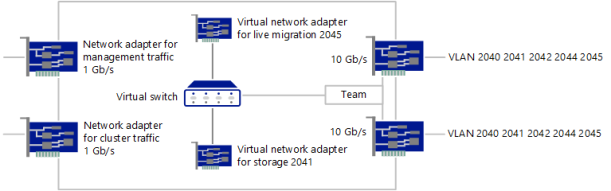 Network Clusternode