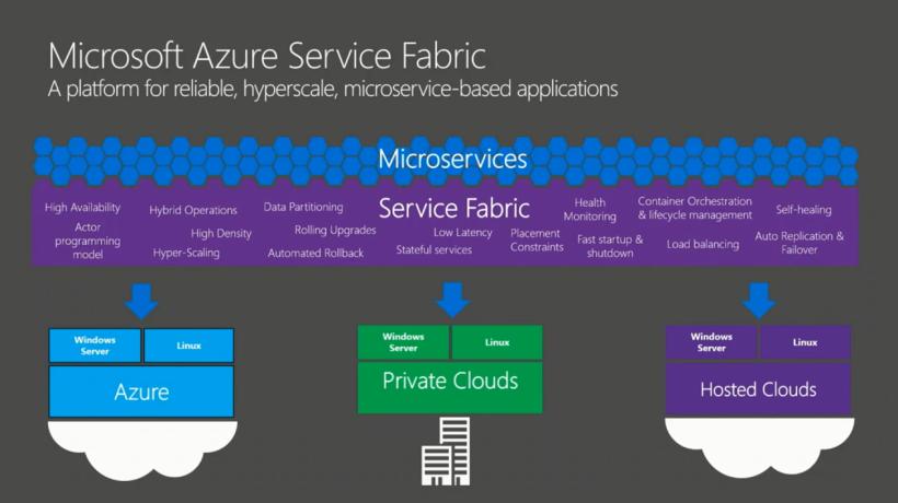 Microsoft Azure Fabric