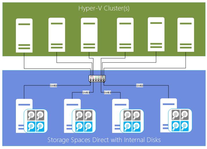 Update Microsoft Storage Spaces Direct In Windows