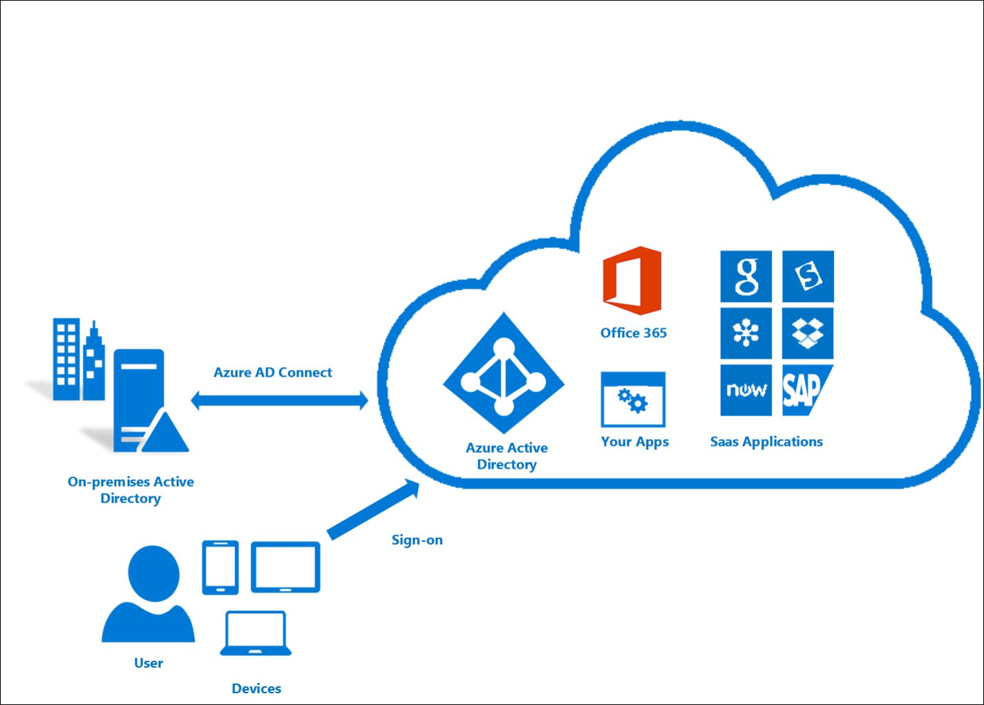 Azure Active Directory Connect on Basic Work Diagram Visio 2013