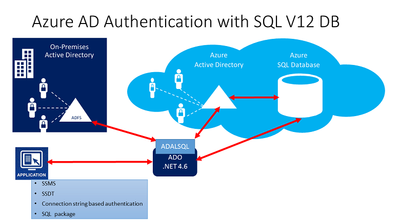 Connecting To Sql Database By Using Azure Active Directory