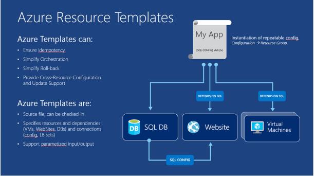 Azure Resource Templates
