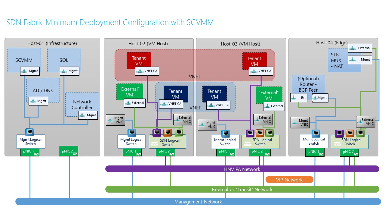 Managing network resources in system center 2016 tp virtual machine sdn with scvmm baditri Images