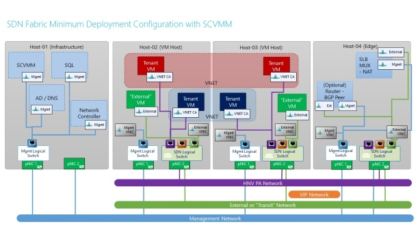 SDN with SCVMM