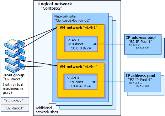 Logical Network Diagram | Managing Network Resources In System Center 2016 Tp Virtual Machine