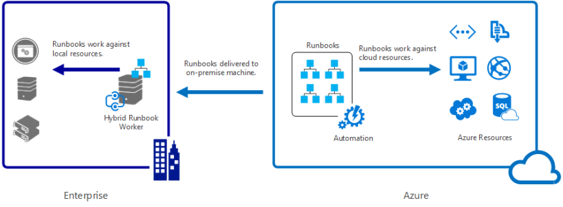 automation-hybrid-runbook-worker-overview