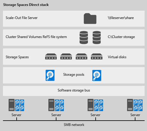 Storage Spaces Direct Stack