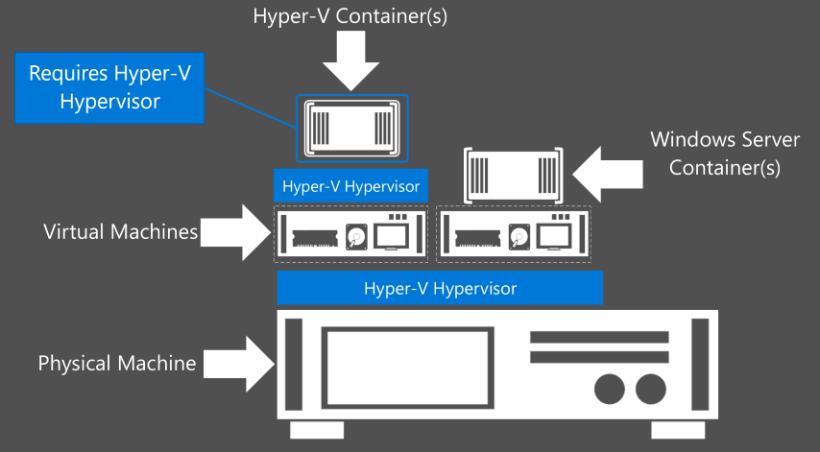 Hyper-V-Containers-Nested-Virtualization