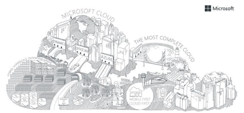 Microsoft Complete Cloud