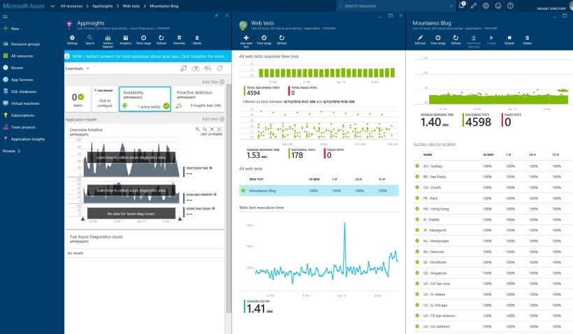 AppInsights for Mountainss Blog