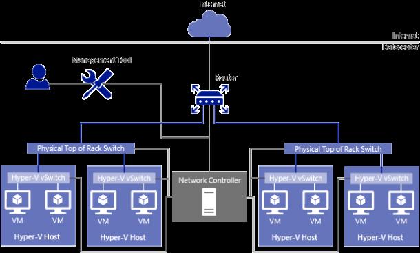 NetworkController via VMM