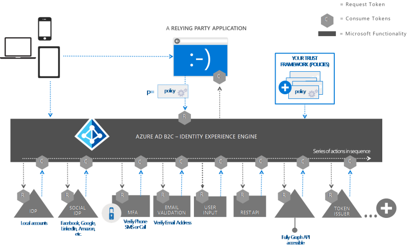 Azure AD B2C Engine