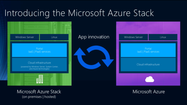 Microsoft AzureStack Hybrid