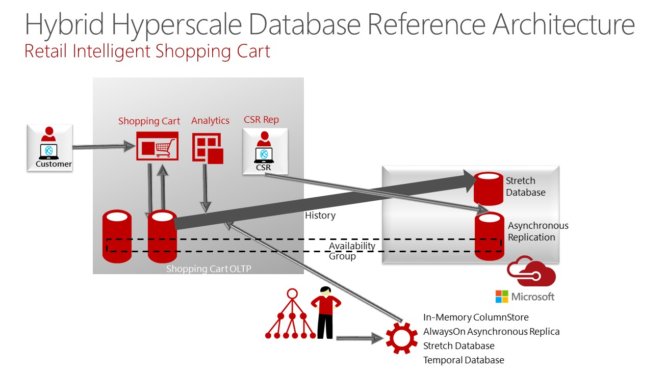 SQL 2016 Hybrid Hyperscale Architecture and implementation