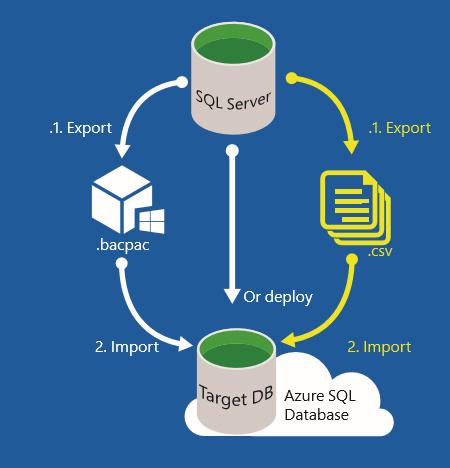 SQL Migrating
