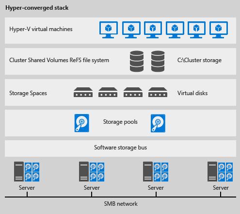 hyper-converged-stack