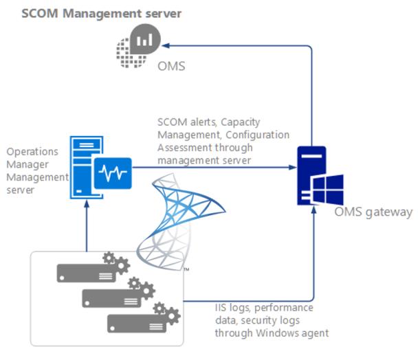 scom-oms-gateway