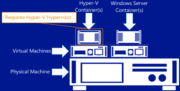 hyper-v-containers