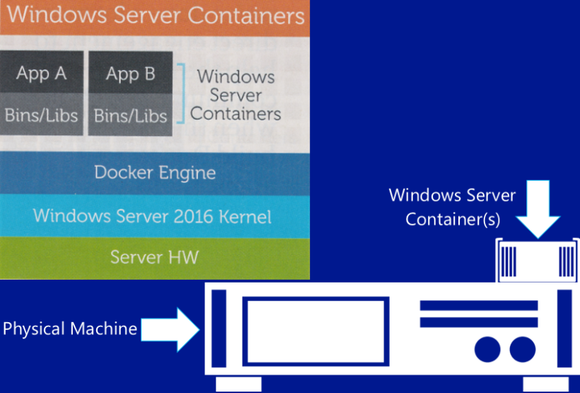 windows-containers