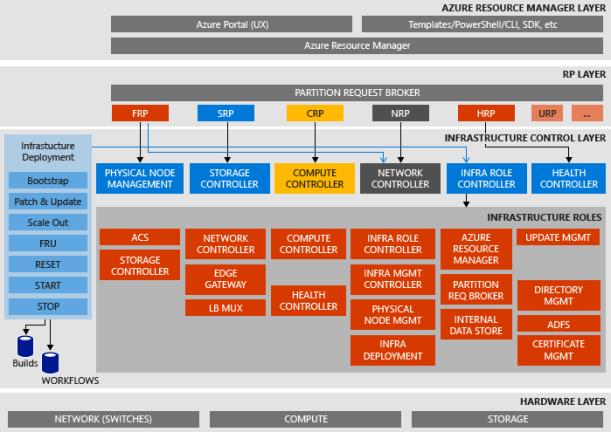 azurestack-tp3-architecture