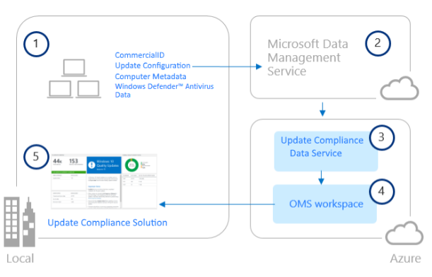 Get Started with Windows #Analytics Update Compliance in #MSOMS #Azure #Windows10 #Winserv