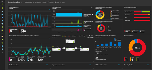 Monitoring Microsoft Azure Cloud Services and On-premises Datacenters #Azure #MSOMS #Cloud