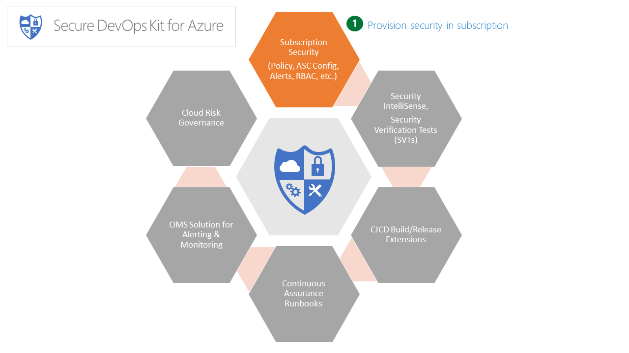 Microsoft Secure #DevOps Kit of #Azure to Secure your Cloud