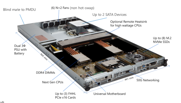#Microsoft Project Olympus #Cloud hardware #Innovation at Scale in #Azure