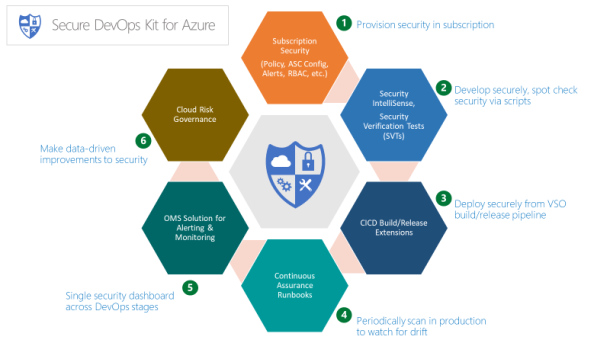 #Microsoft Secure #DevOps Kit of #Azure to Secure your Cloud #Security