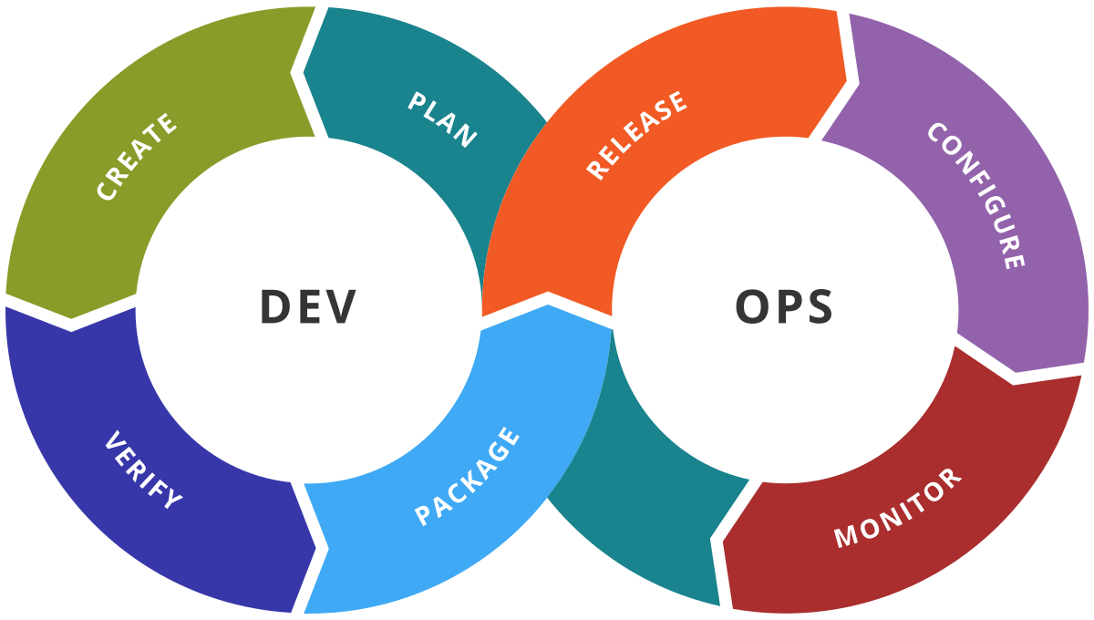 Microsoft Azure DevOps Projects and Infrastructure as Code