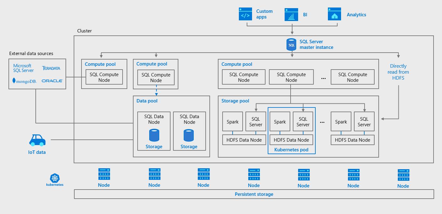 Microsoft SQL Server 2019 Preview Overview #SQL #SQL2019