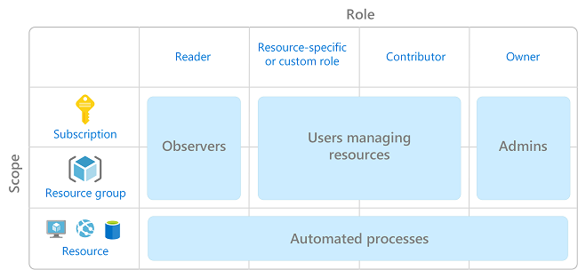 Microsoft Azure Hub-Spoke model by Enterprise Design 1 of 4 #Azure