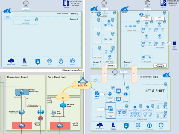 #Microsoft Azure Hub-Spoke model by Enterprise Design 1 of 4 #Azure #Cloud