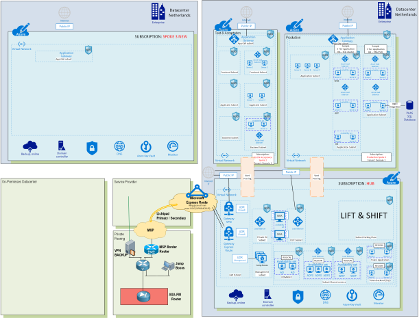 #Microsoft Azure Hub-Spoke model by Enterprise Design 2 of 4 Lift and Shift #Azure #Hyperv #VMware