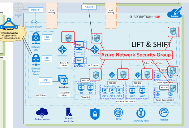Managing and Working with #Azure Network Security Groups (NSG) #Security #IaC #AzureDevOps