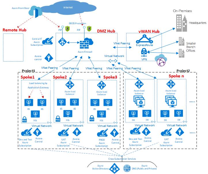 Architecture | Cloud and Datacenter Management Blog