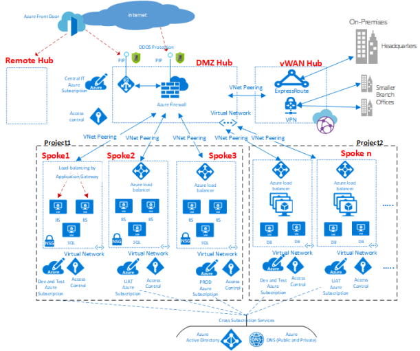 #Microsoft Azure virtual datacenter HUB-Spoke Model: A network perspective #Cloud #Azure #Security